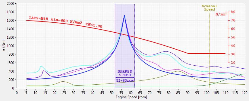 barred speed range